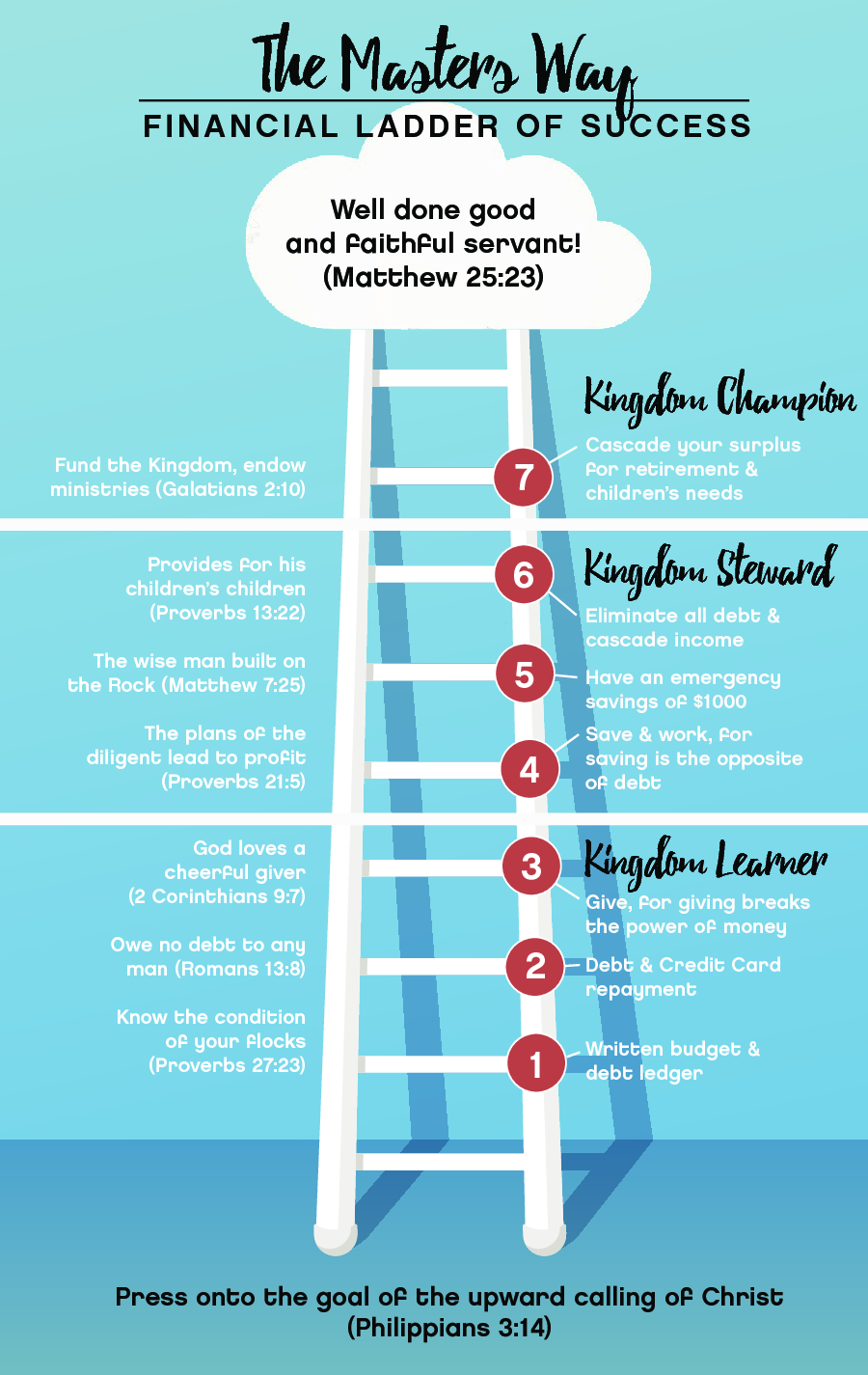 The Masters Way Ladder of Success